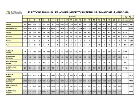 Résultats du premier tour des Municipales à Tournefeuille