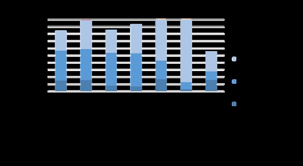 Wie viele Unternehmen setzen Blockchain ein - ein Studienvergleich