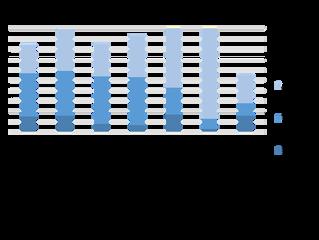 Wie viele Unternehmen verwenden bereits Blockchain-Anwendungen?