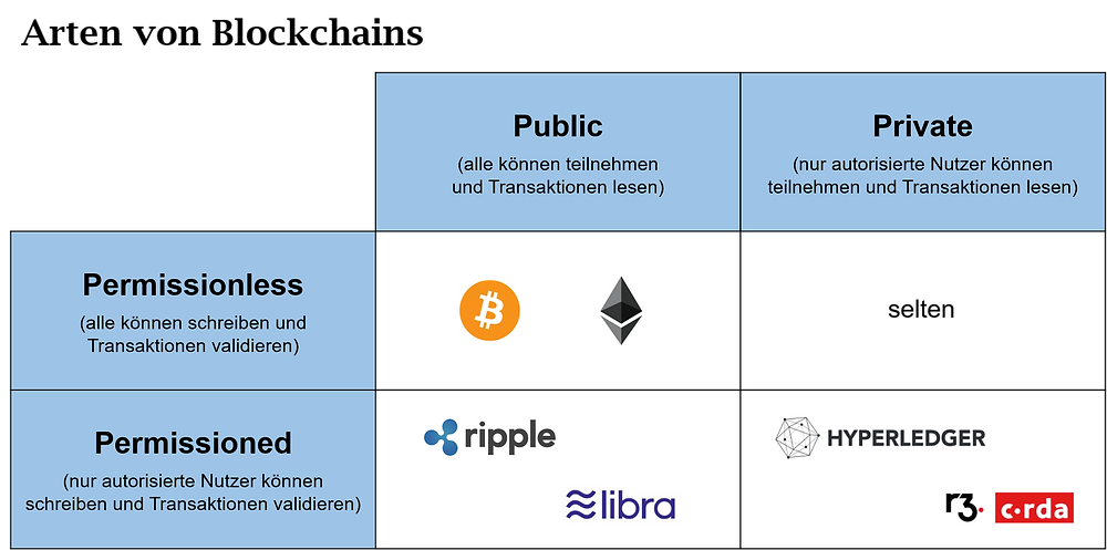 Arten von Blockchains (Private vs. Public vs. Permissionless vs. Permissioned