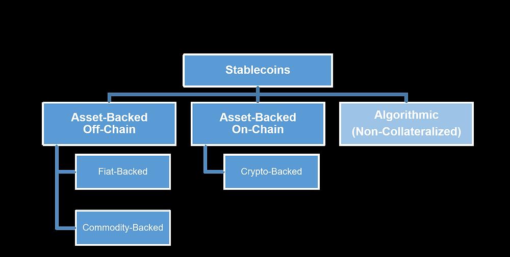 Private Stablecoins und Arten der Besicherung