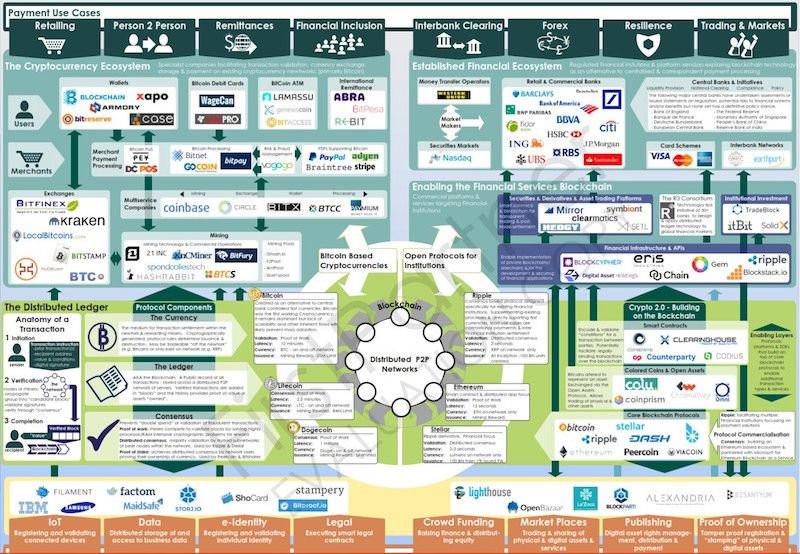 Blockchain-Anwendungsgebiete (by FirstPartner, UK)