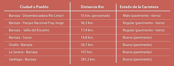 cuadro de distancias .png