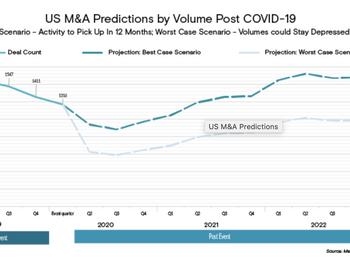 M&A Predictions Post-COVID