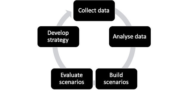 Sourcing strategy development.jpg