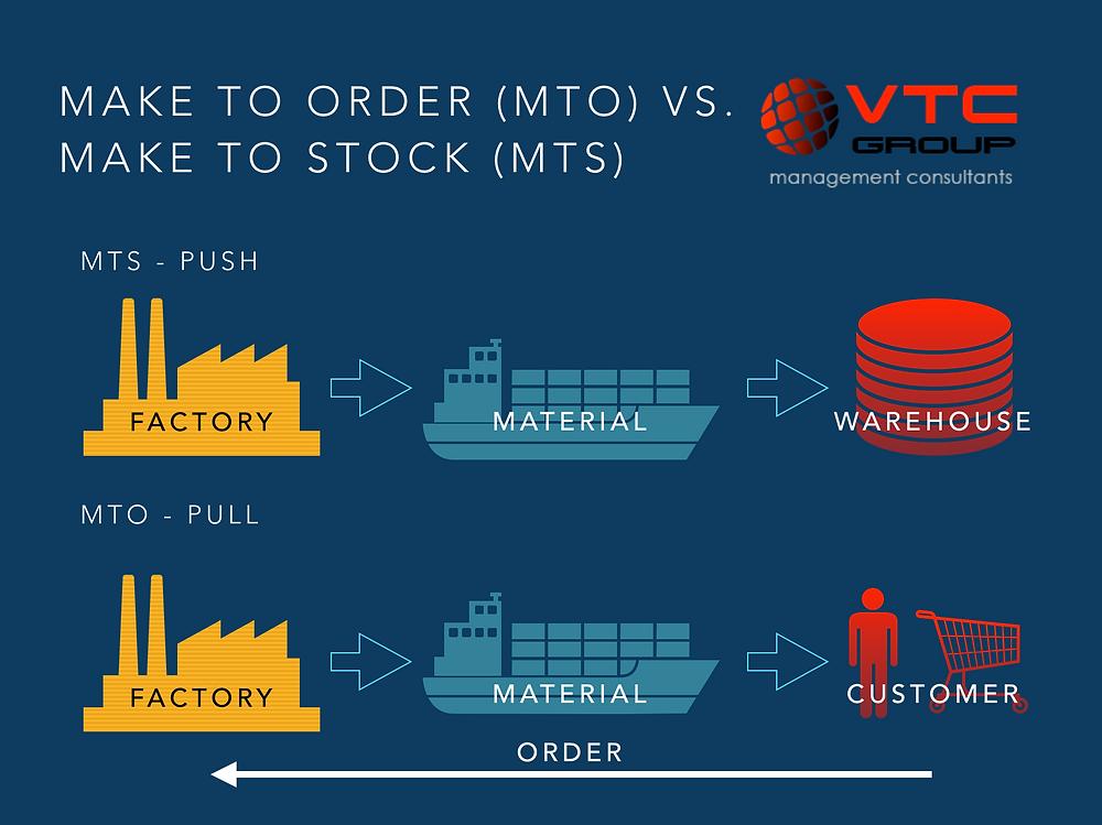 MTO/MTS Strategies - Make To Order/Make To Stock