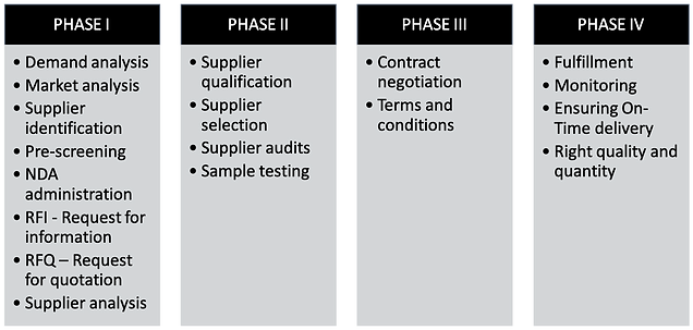Strategic sourcing Phase.png
