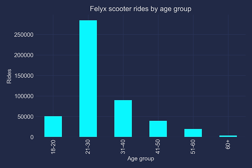 felyx-by-age.png