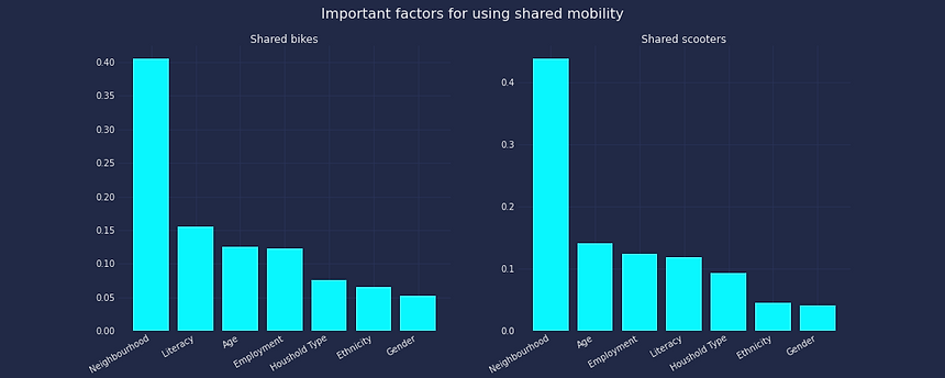 factors_shared_mobility (1).png
