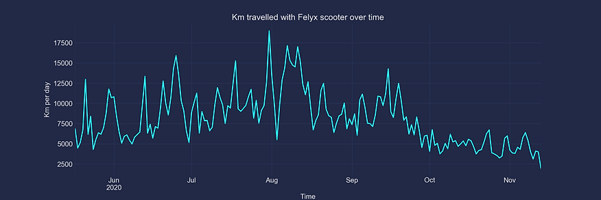 felyx-km-by-day (1).png