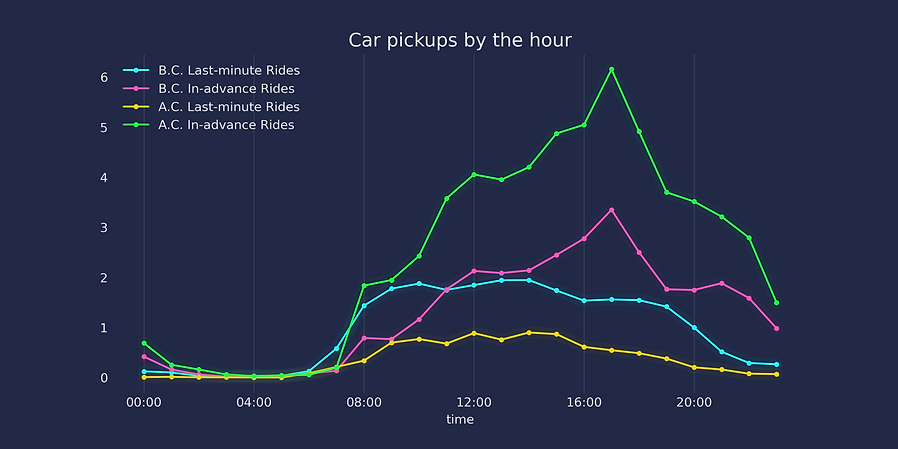 gw-covid-early-late-hourly-pickups.png
