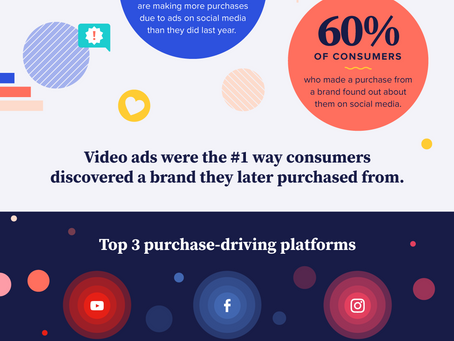 Video Marketing Consumer Insights for 2020