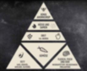 Paleo Ernährungspyramide, Ernährungsform, Geundeit, Geüse, Fett, Fleisch