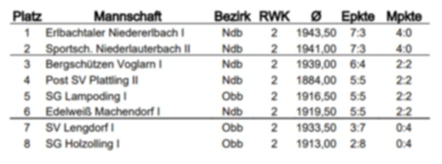 Tabelle nach 1. RWK Sonntag.PNG
