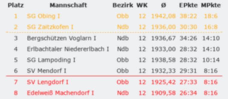 Tabelle_nach_12_Wettkämpfe.png