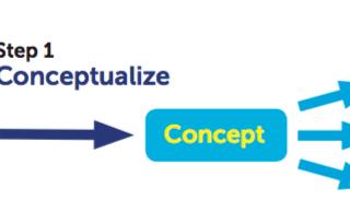 Concept Possibilities Expansion Technique - What Doria's has learnt