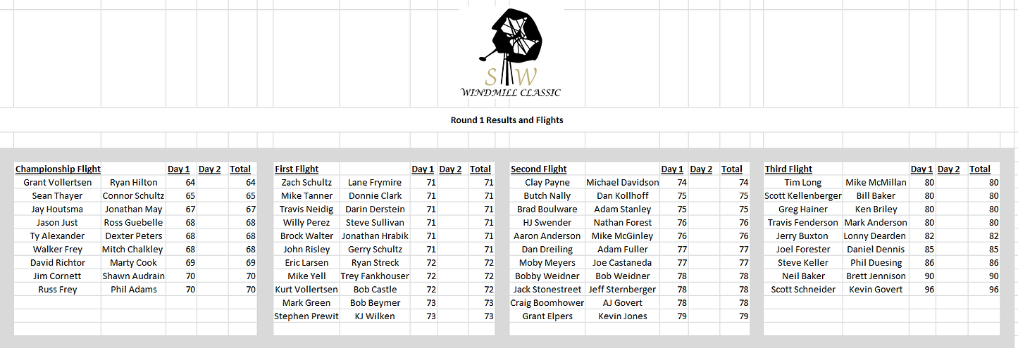 Round 1 Results for Windmill.png