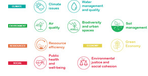 Nature4Cities defined performance indicators to assess Urban Challenges and Nature Based Solutions