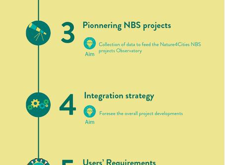 Nature4Cities: 1 year - 7 steps towards Greener Cities