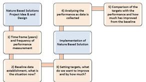 Nature4Cities environmental Dynamic Assessment Methodology