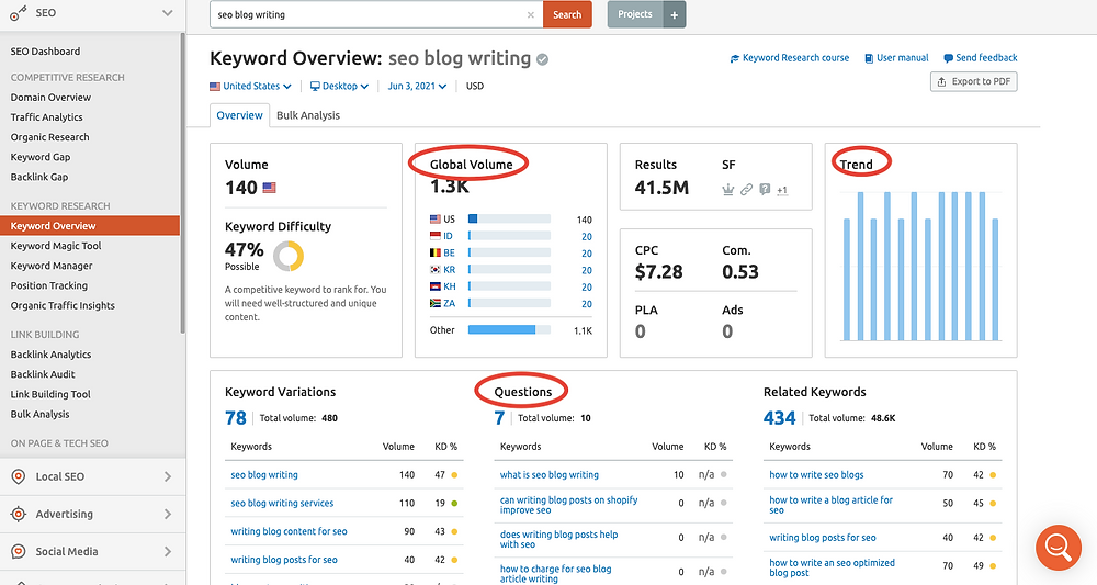 Keyword Overview on SEMRush Keyword search for SEO analysis in blog writing