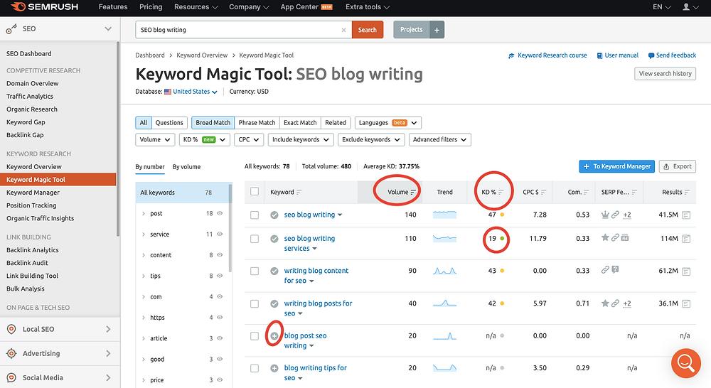 SEMRush Keyword Analysis for SEO blog writing