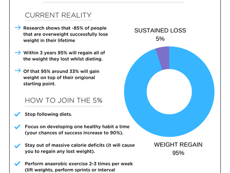 Research has shown that around 95% of dieters regain all of the weight they lose