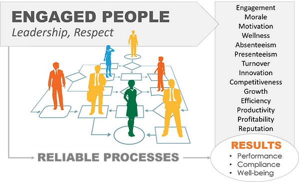 Engagement base on respect improves performance and business results, productivity, absenteeism, turnover, profitability, reputation.