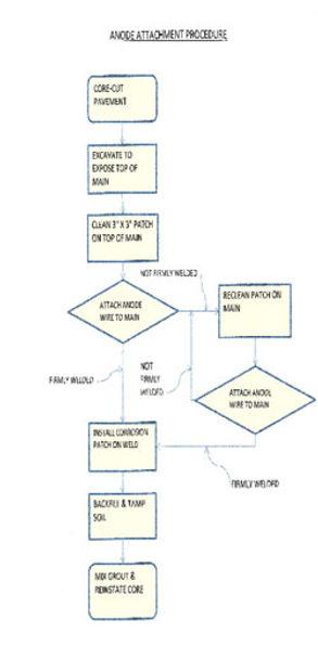 Tellus Underground procedure mapping