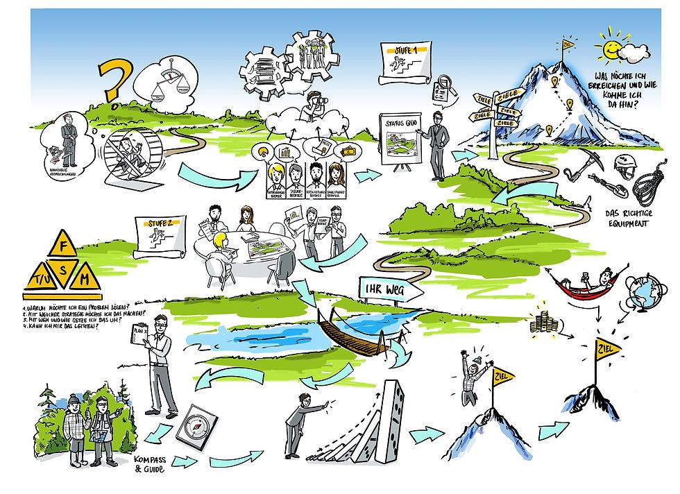 Der Weg zum Erfolg: ein klar definiertes Ziel, ein gut überlegter Plan, die passenden Strategien und Methoden, ein verlässliches Team