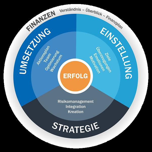 B&W Methode, Strategien für Finanzen und Marketing für Selbsständige und kleine Unternehmen
