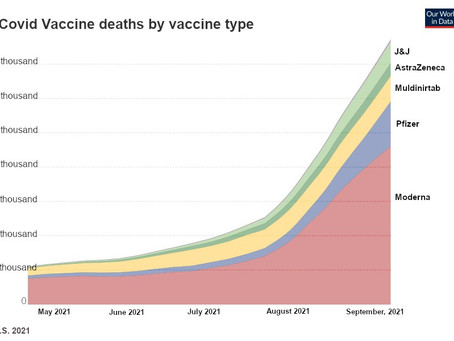 The Yellow Card Data and the VAERS Reports show that the vaccines are killing thousands!