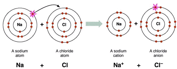 nacl-ionicbond.png