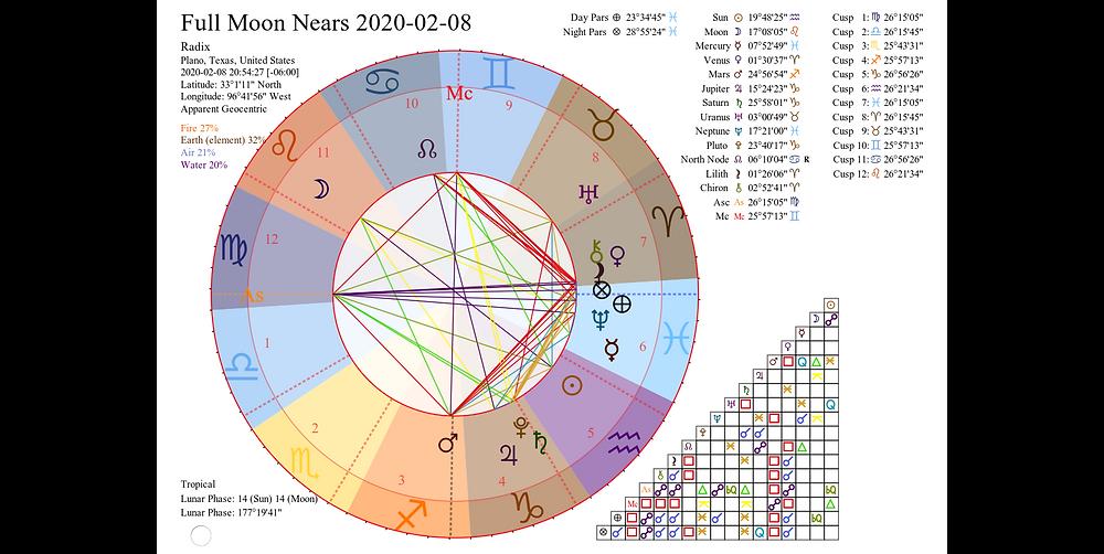 Astrology Chart for Full Moon 2020-02-08