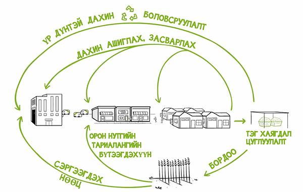 Circular economy - MN.png