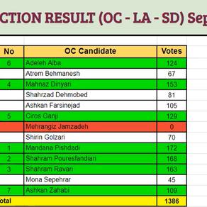 CZC BOD Election 2021 result