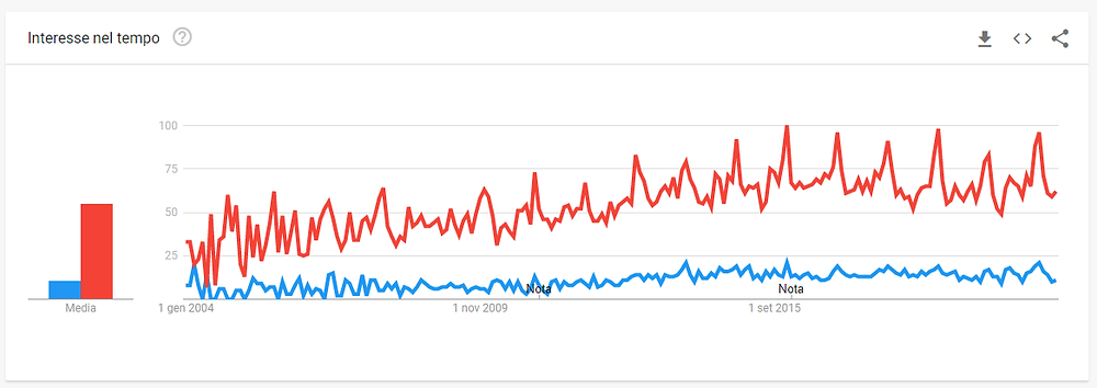 Analisi trends di ricerca: migliore, economico