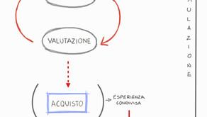 Come facilitare il processo di acquisto