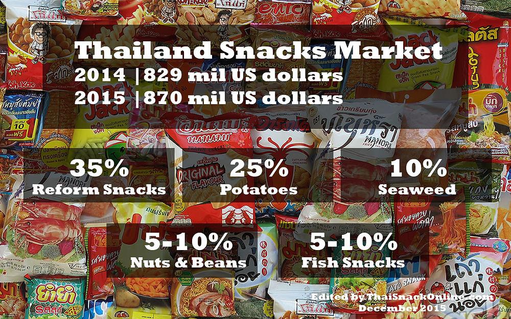 Thailand Snacks Market 2014-2015