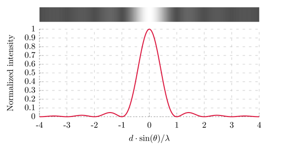 SingleSlitDiffractionGraph.png