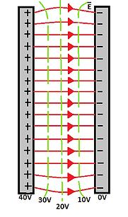 FieldLinesEquipotentials.png