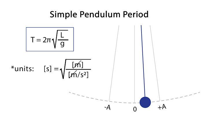 PendulumPeriod.jpg