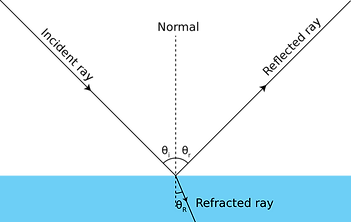 ReflectionRefractionAngle.png