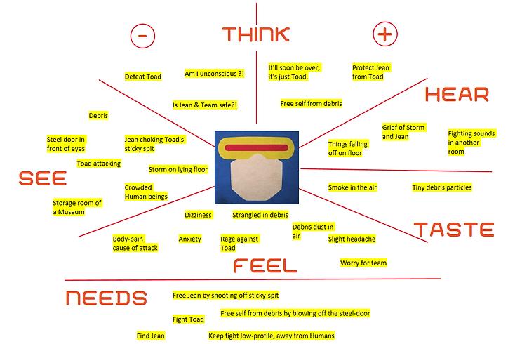 Empathy Diagram