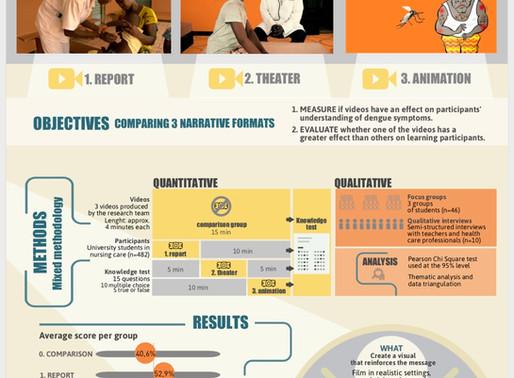 Infographie : Comparaison de trois formats de vidéos pour un transfert de connaissances efficace...