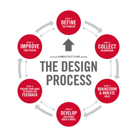 The Architectural Design Process