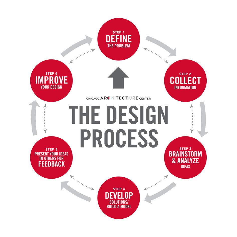 The Architectural Design Process