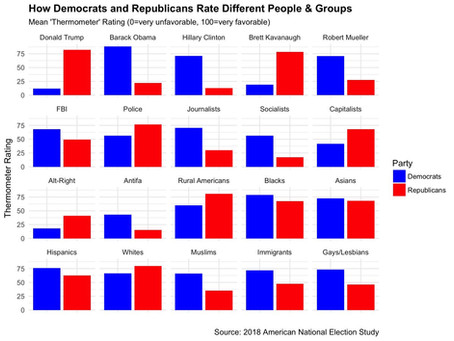 Just How Divided are We?