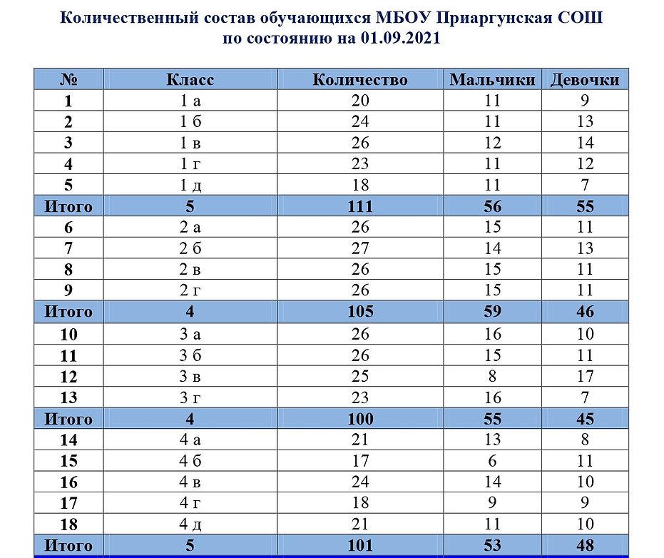 количество учеников на 01.09.21_page-0001.jpg