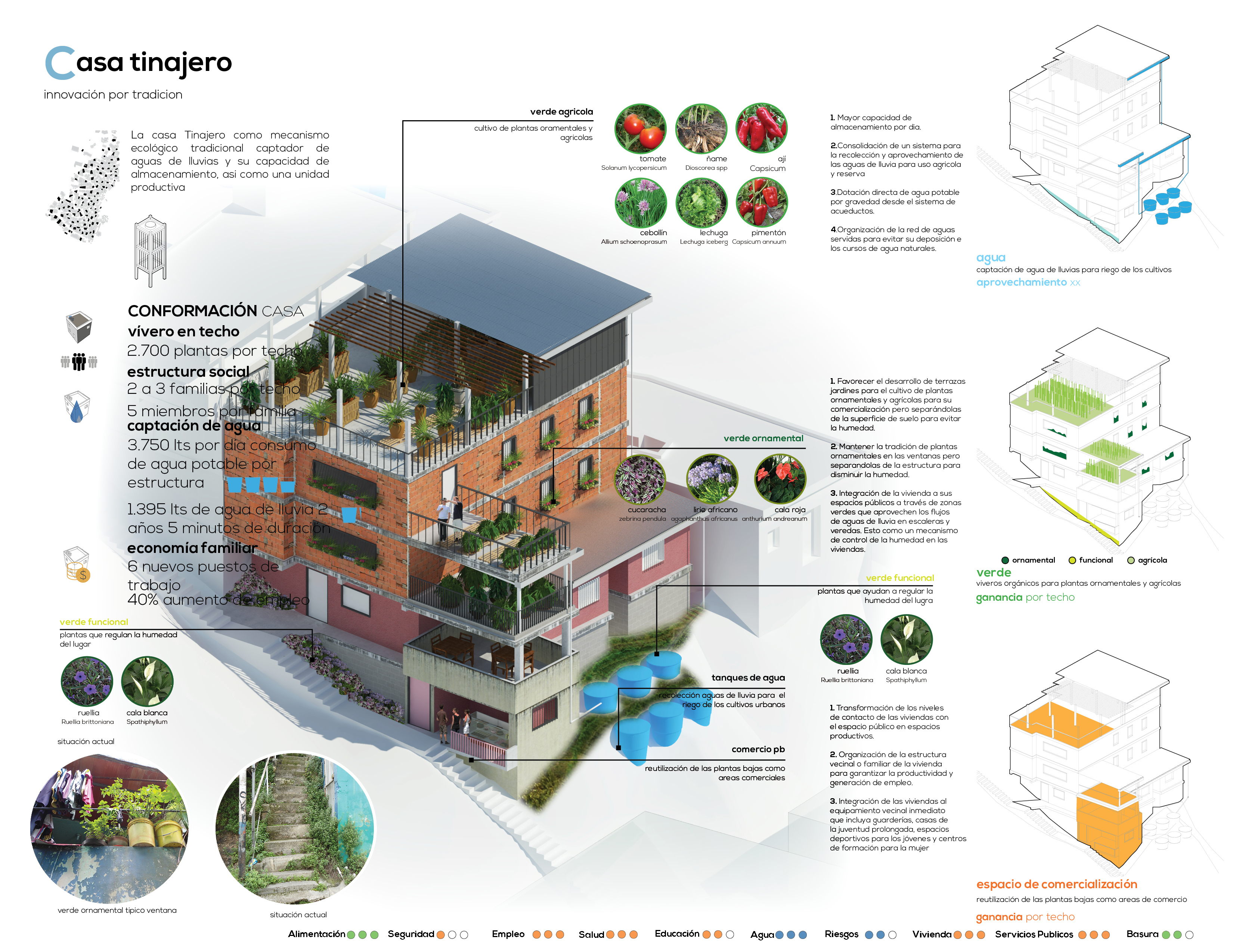 Housing Water and Green Roofs